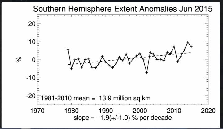 Stetig steigender linearer Trend der antarktischen Meereisflächen (extent) im Juni 2015: Zweithöchster Stand seit Beginn der Messungen 1979.