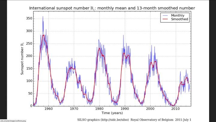 Monatliche und über 13 Monate gemittelte (smoothed) NEUE internationale Sonnenfleckenrelativzahlen (SN Ri) von Sonnenzyklus (SC) 19 bis 24 bis einschließlich Juni 2015. Quelle: http://sidc.oma.be/silso/ssngraphics