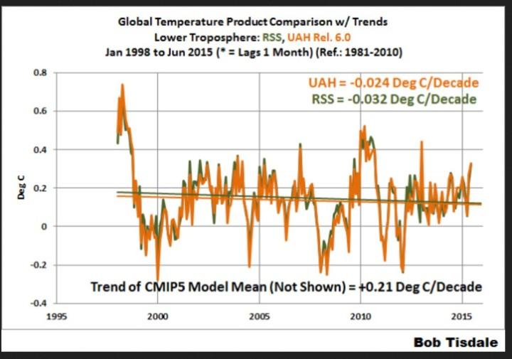 Die globalen Temperaturabweichungen der Satellitendaten von UAH und RSS zeigen von Januar 1998 bis einschließlich Juni 2015 einennegativen linearen Trend, die IPCC-Modellprojektionen dagegen einen positiven Trend. Qelle: