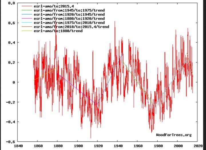 Die zyklischen AMO-Trends von 1855 bis 2015. Quelle: