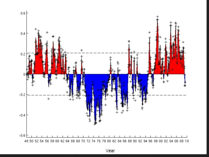 The Atlantic Multidecadal Oscillation (AMO) index reflects an argued 50-80 year pattern of North Atlantic coupled ocean-atmosphere variability. It is associated with changes in rainfall over North America and Europe, the frequency of North American droughts, and the intensity of North Atlantic hurricanes...