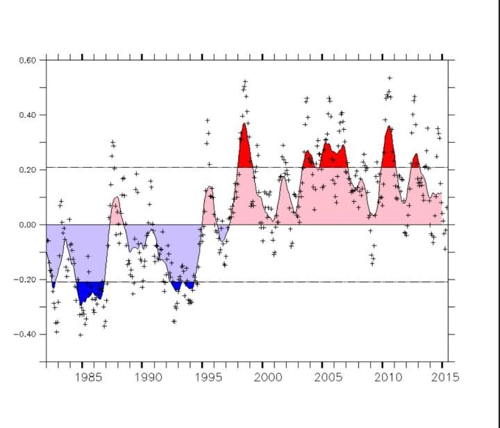 Die nun rund dreißigjährige warme Phase der AMO geht zu Ende, es wird eine mindestens ebensolange kalte AMO-Phase folgen. Quelle: wie vor