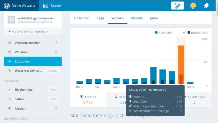 """Screenshot der Blog-Statistik """"Aufrufe/Besucher"""" für die Woche vom 3.8. bis 9.8.2015."""