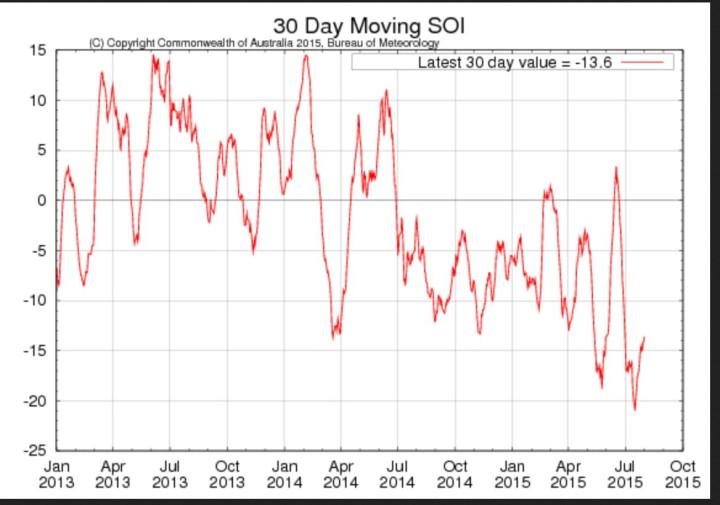 Laufender 30-Tage-SOI der australischen Wetterbehörde BOM mit Stand Anfang August 2015. Quelle: http://www.bom.gov.au/climate/enso/