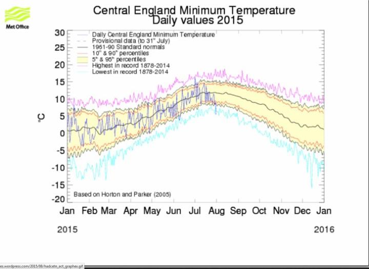Die niedrigste Tmin (2m) in der mehr als 250jährigen Central England Temperature-Reihe mit 1°C am 1.8.2015. Quelle: