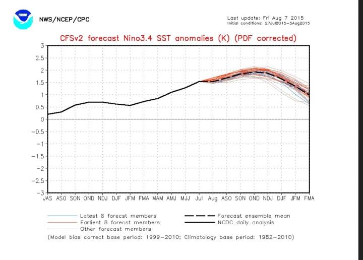 NOAA/CFSv2-Dreimonats-ONI-Prognose von Angang August 2015 mit Spitzenwerten unter 2,0. Quelle: