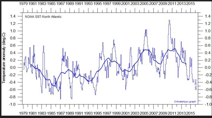 Die Grafik zeigt Abweichungen der Meeresoberflächentemperaturen (SSTA) im Nordatlantik mit den tiefsten EWerten seit 14 Jahren im Juni und Juli 2015. Quelle: