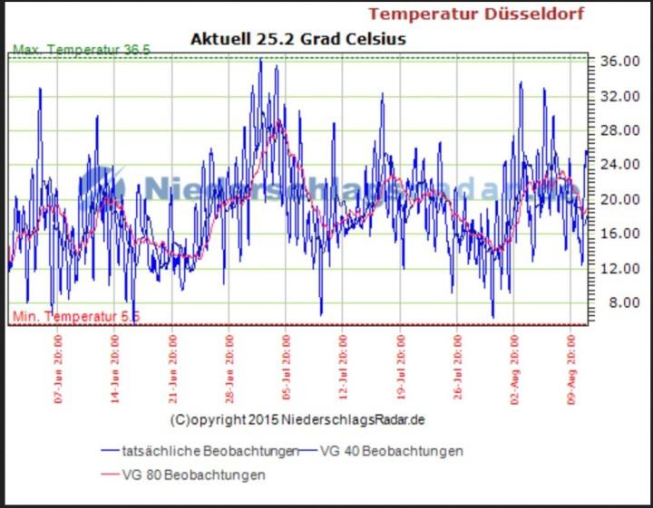 Der Temperaturverlauf des Sommer 2015 mit einer einzigen meteorolgischen Hitzewelle Ende Juni/Anfang Juli mit genau fünf aufeinanderfolgenden Tagen mit Tmax mindestens 30°C. Quelle: