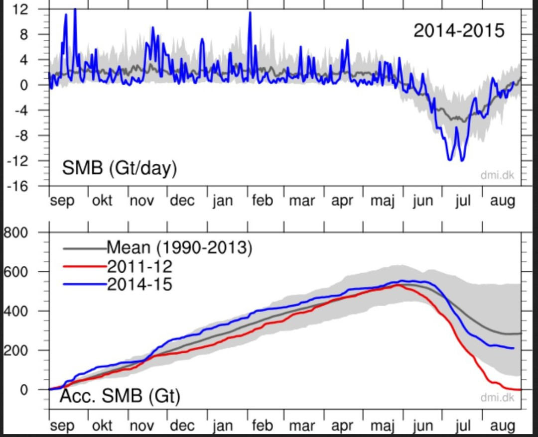 Top: The total daily contribution to the surface mass balance from the entire ice sheet (blue line, Gt/day). Bottom: The accumulated surface mass balance from September 1st to now (blue line, Gt) and the season 2011-12 (red) which had very high summer melt in Greenland. For comparison, the mean curve from the period 1990-2013 is shown (dark grey). The same calendar day in each of the 24 years (in the period 1990-2013) will have its own value. These differences from year to year are illustrated by the light grey band. For each calendar day, however, the lowest and highest values of the 24 years have been left out. Quelle: