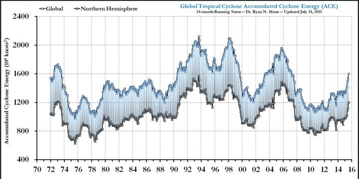 Figure: Last 4-decades of Global and Northern Hemisphere Accumulated Cyclone Energy: 24 month running sums. Note that the year indicated represents the value of ACE through the previous 24-months for the Northern Hemisphere (bottom line/gray boxes) and the entire global (top line/blue boxes). The area in between represents the Southern Hemisphere total ACE. 1970- May 2015 monthly ACE Data File (Maue, 2010, 2011 GRL) 1970- Sept 2012 global tropical cyclone frequency monthly Data File