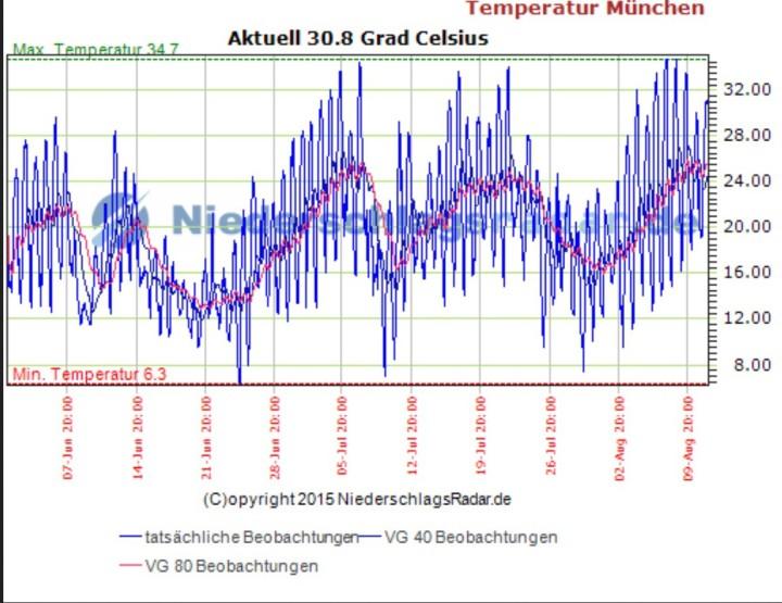Eine knappe Hitzewelle im Sommer 2015 Anfang August 2015 mit fünf aufeinanderfolgenden Tagen mit Tmax. mindestens 30°C.