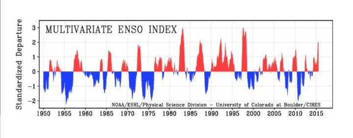 MEI von 1950 bis Juli 2015 als positive (rote/El Nino ab ca. +0,5) und negative (blaue/La Nina ab ca. -0,5) ENSO-Phasen. Quelle: http://www.esrl.noaa.gov/psd/enso/mei/