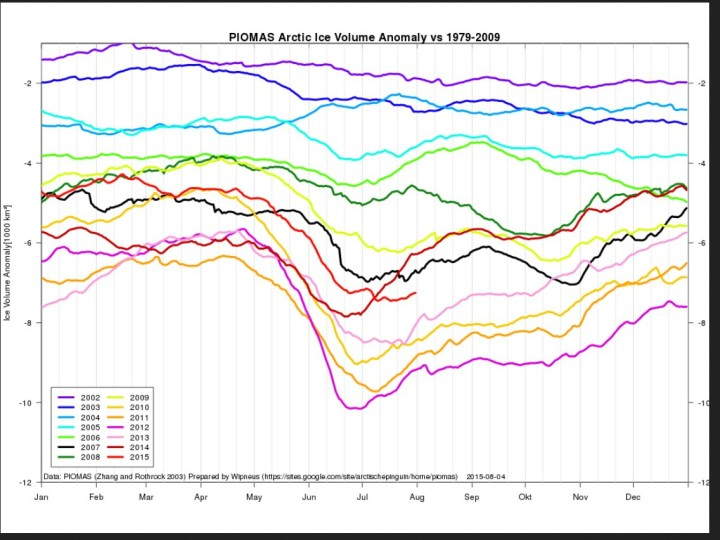 Das arktische Meereisvolumen ist Ende Juli 2015 (hellrote Linie) gegenüber den letzten fünf Jahren zu gleicher Zeit deutlich höher und um etwa 3000km³ seit 2012 gewachsen. Quelle: https://sites.google.com/site/arctischepinguin/home/piomas
