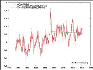 """Trend der globalen Satellitenmessungen (TLT) von RSS: Erwärmungs""""pause"""" (grüne Linie) von Ende 1996 bis Juni 2015, negativer Trend (blaue Linie) von Januar 1998 bis Juli 2015. Quelle: http://www.woodfortrees.org/graph/rss/to:2015.5/plot/rss/from:1996.9/to:2015.5/trend/plot/rss/from:1998/to:2015.6/trend"""
