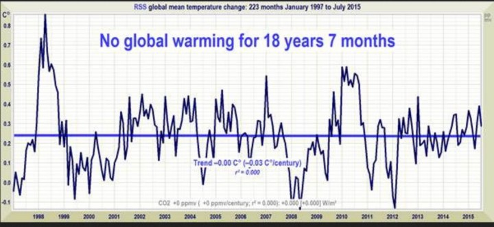 Linearer Trend der Abweichungen der globalen Satellitentemperaturen : Seit 223 Monaten, nämlich von Januar 1997 bis Juli 2015 gibt es keinen Anstieg der globalen Temperaturen. Quelle: The Pause draws blood – A new record Pause length: no warming for 18 years 7 months. Figure 1. The least-squares linear-regression trend on the RSS satellite monthly global mean surface temperature anomaly dataset shows no global warming for 18 years 7 months since January 1997.