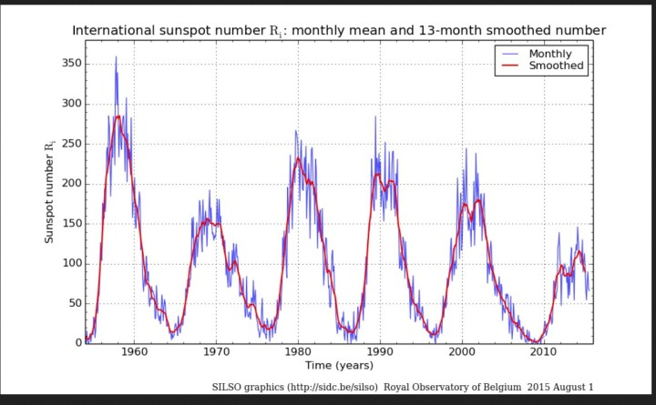 Monatliche und über 13 Monate gemittelte (smoothed) ab 1.7.2015 NEUE internationale Sonnenfleckenrelativzahlen (SN Ri) von Sonnenzyklus (SC) 19 bis 24 bis einschließlich Juli 2015. Quelle: http://sidc.oma.be/silso/ssngraphics