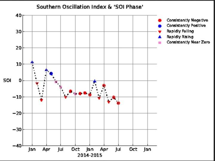 SOI-Grafik bis Juli 2015 mit einem negativen El Nino-Monatswert von -10. Quelle: https://www.longpaddock.qld.gov.au/seasonalclimateoutlook/southernoscillationindex/soigraph/index.php