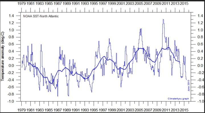 Der Verlauf der Temperaturabweichungen der Meeresoberflächentemperaturen (SSTA) von 1979 bis Juni 2015 zeigt den zyklischen Verlauf der AMO. Im Juni 2015 liegen die Temperaturen im Nordatlantik auf dem tiefsten Stand seit 14 Jahren. Quelle: