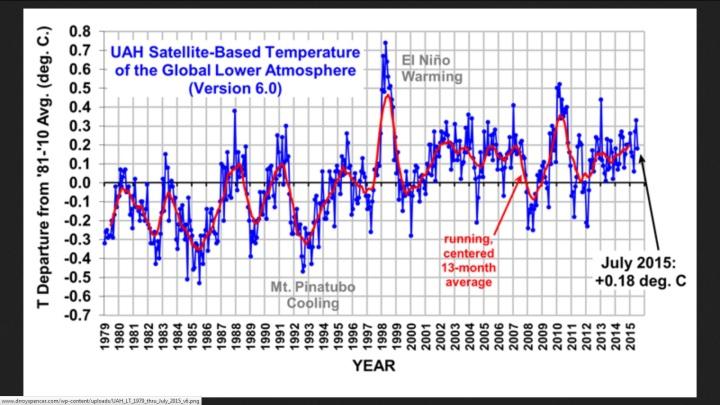 UAH-T-Abweichungen zum Klimamittel 1981-2010 von 1979 bis Juli 2015. Die globalen Temperaturen der unteren Troposphäre (TLT) gehen seit 1998 zurück. Quelle: