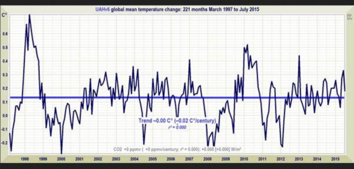 Linearer Trend der Abweichungen der globalen Satellitentemperaturen von UAH : Seit 223 Monaten, nämlich von März 1997 bis Juli 2015 gibt es keinen Anstieg der globalen Temperaturen. Quelle: The Pause draws blood – A new record Pause length: no warming for 18 years 7 months. Figure 1. The least-squares linear-regression trend on the RSS satellite monthly global mean surface temperature anomaly dataset shows no global warming for 18 years 5 months since January 1997.