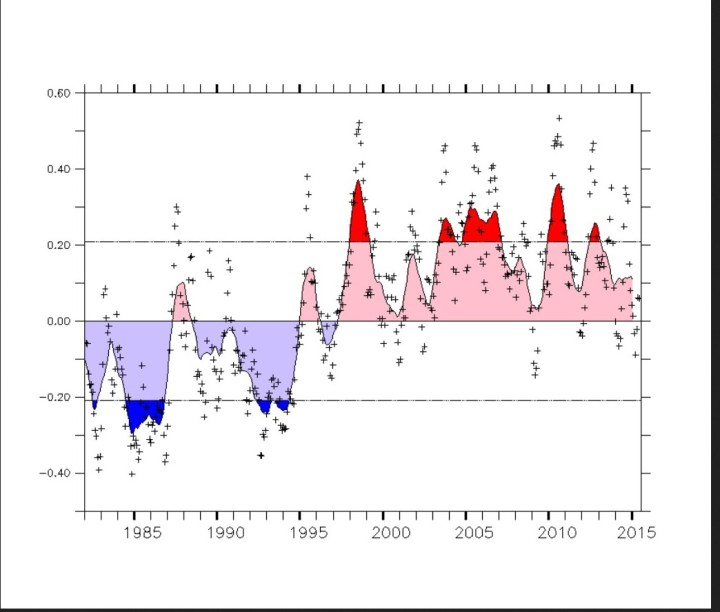 The Atlantic Multidecadal Oscillation (AMO) index reflects an argued 50-80 year pattern of North Atlantic coupled ocean-atmosphere variability. It is associated with changes in rainfall over North America and Europe, the frequency of North American droughts, and the intensity of North Atlantic hurricanes. Quelle: