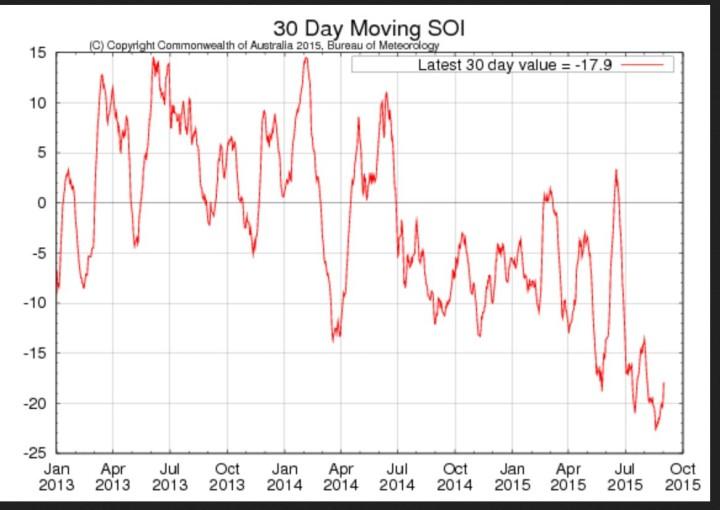 Laufender 30-Tage-SOI der australischen Wetterbehörde BOM mit steilem Anstieg Anfang September 2015 nach einem (dem?) Tiefpunkt Mitte August. Quelle: http://www.bom.gov.au/climate/enso/