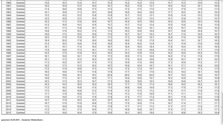 DWD-Tabelle für die durcgschnittlichen Lufttemperaturen im Sommer in Deutschland. Quelle: