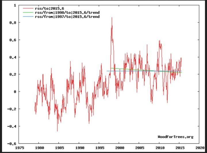 """Trend der globalen Satellitenmessungen (TLT) von RSS: Erwärmungs""""pause"""" (grüne Linie) von Anfang 1997 bis August 2015, negativer Trend (blaue Linie) von Januar 1998 bis August 2015. Quelle:"""