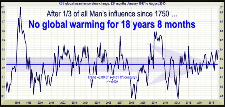 Linearer Trend der Abweichungen der globalen Satellitentemperaturen : Seit 223 Monaten, nämlich von Januar 1997 bis Juli 2015 gibt es keinen Anstieg der globalen Temperaturen. Quelle: