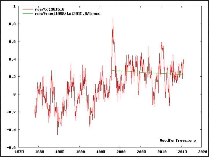 Neagiver Trend (grüne Linie) der globalen Satellitentemperaturen von RSS von Januar 1998 bis August 2015. Quelle: