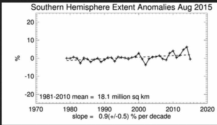 Seit Beginn der Satellitenmessungen 1979 stetig ansteigender linearer Trend der antarktischen Meeresiflächen (extent) im Monat August trotz eines deutlichen Rückgangs zum (Rekord-) Jahr 2014. Quelle: