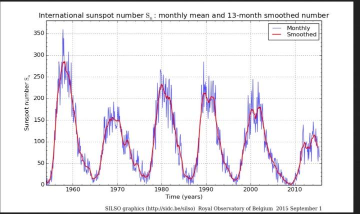 Monatliche und über 13 Monate gemittelte (smoothed) ab 1.7.2015 NEUE internationale Sonnenfleckenrelativzahlen (SN Ri) von Sonnenzyklus (SC) 19 bis 24 bis einschließlich August 2015. Quelle: http://sidc.oma.be/silso/ssngraphics
