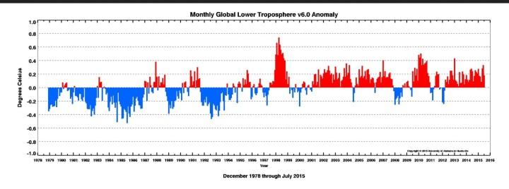 Globale Temperaturabweichungen der Satellitenmessungen in der unteren Troposphäre (LT) von 1979 bis Juli 2015. Die Temperaturen steigen Mitte der 1990er Jahre zeitgleich zum Anstieg der AMO-Werte ebenfalls an. Quelle: