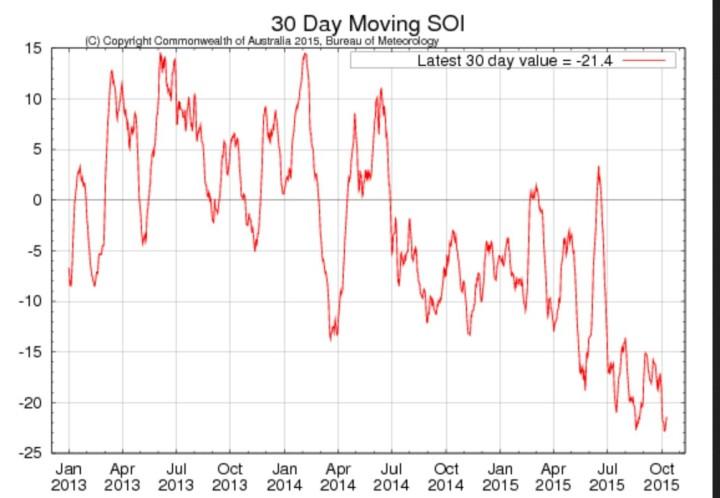 Laufender 30-Tage-SOI der australischen Wetterbehörde BOM mit steilem Anstieg Anfang September 2015 nach einem (dem?) Tiefpunkt Mitte Oktober. Quelle: http://www.bom.gov.au/climate/enso/