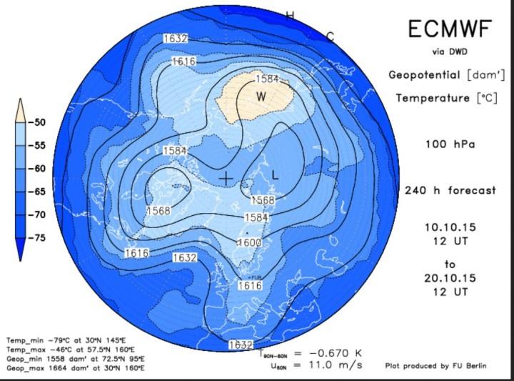 ECMWF-Stratospärenprognose 100 hPa (ca. 16 000 m) vom 10.10.2015 für den 20.10.2015 mit klatem Trog des arktischen Polarwirbels über Nord- und Mitteleuropa. Quelle: