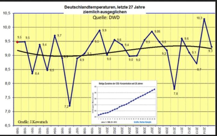 Die Daten des DWD zeigen seit 27 Jahrten keine signifikante Erwärmung bei den Jahresdurchschittstemperaturen bis einschließlich 2015 mit geschätzten 9.3°C. Quelle: