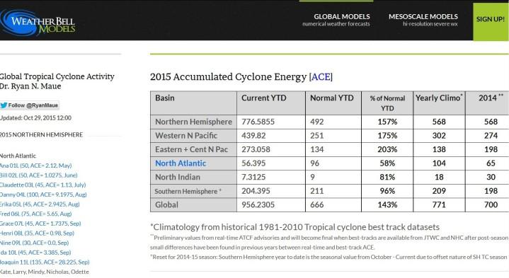 Die globale ACE-Tabelle 2015 zeigt die schwache Hurrikan-Aktivität im Nordatlantik und die sehr hohe Hurrikan-Aktivität im zentralen und örtlichen Pazifik bis Ende Oktober 2015. Quelle: