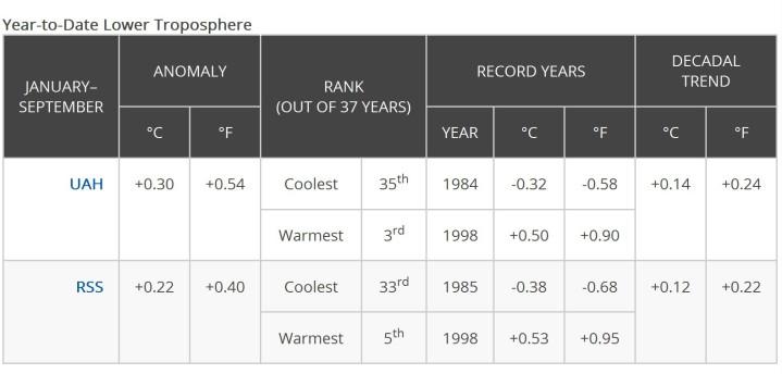 NOAA-Tabelle der Satellitentemperaturabweichungen von UAH und RSS zum international üblichen modernen WM-Klimamittel 1981-2010 von Januar bis September 2015. Mit Rang 3 und Rang 5 gibt es keinen neuen globalen Wärmerekord in der unteren Erdatmosphäre (LT) im Jahr 2015 mehr. Quelle: wie vor