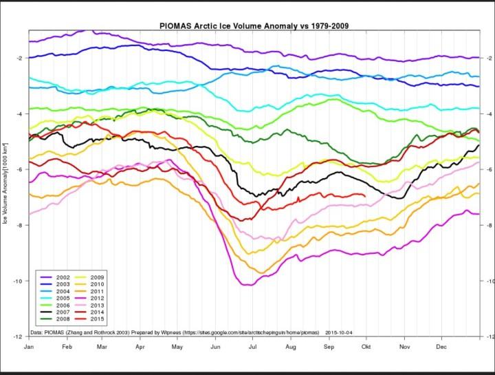 Das arktische Meereisvolumen ist Ende August 2015 (hellrote Linie) gegenüber 2012 zu gleicher Zeit um etwa 2000 km³ (zwei Billionen m³) gewachsen. Quelle: https://sites.google.com/site/arctischepinguin/home/piomas