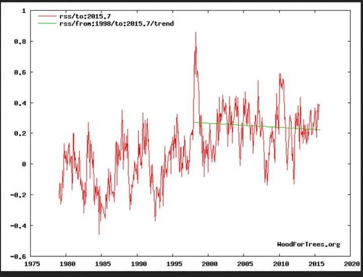 Negativer linearer Trend (grüne Linie) der globalen Satellitentemperaturen bei RSS von Januar 1998 bis September 2015. Quelle: http://www.woodfortrees.org/plot/rss/to:2015.6/plot/rss/from:1998/to:2015.6/trend