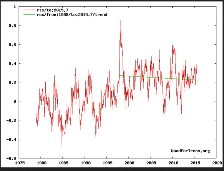 Negativer linearer Trend (grüne Linie) der globalen Satellitentemperaturen bei RSS von Januar 1998 bis September 2015. Quelle: http://www.woodfortrees.org/plot/rss/to:2015.6/plot/rss/from:1998/to:2015.6/trend