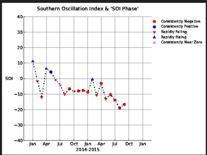 SOI-Grafik bis August 2015 mit einem negativen El Nino-Monatswert von -18,9. Quelle: https://www.longpaddock.qld.gov.au/seasonalclimateoutlook/southernoscillationindex/soigraph/index.php