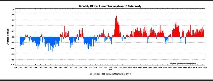 UAH-Grafik der monatlichen Temperaturabweichungen der unteren Atmosphäre (LT) zum international üblichen modwernen WMO-Klimamittel 1981-2010 von Dezember 1978 bis September 2015. Quelle: