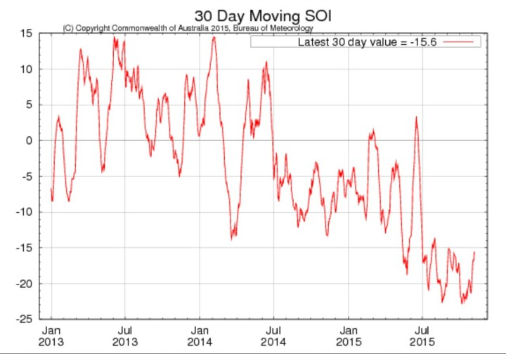During the past two weeks the Southern Oscillation Index (SOI) has remained strongly negative, but has risen toward more moderate-strong values compared to two weeks ago. The 30-day SOI value to 8 November was −15.6. Sustained positive values of the SOI above +7 typically indicate La Niña, while sustained negative values below −7 typically indicate El Niño. Values of between about +7 and −7 generally indicate neutral conditions. Quelle:
