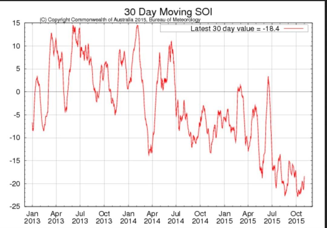 Laufender 30-Tage-SOI der australischen Wetterbehörde BOM mit steilem Abfall im Juni 2015 nach einem (dem?) Tiefpunkt Mitte August und nun wieder Anfang Oktober. Quelle: http://www.bom.gov.au/climate/enso/