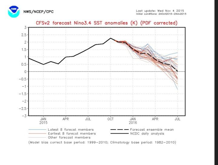 NOAA/CFSv2-Prognose der SSTA für das maßgebliche Niño-Gebiet 3.4 vom 4.11.2015 für die kommenden Monate. Die schwarze dicke Linie zeigt einen gemessenen Höhepunkt im Oktober 2015. Vor allem die aktuellen Prognosen der dünnen blauen Linien liegen deutlich darunter. Ist damit der Höhepunkt des aktuellen El Niño-Ereignisses 2015 bereits erreicht? Quelle: http://www.cpc.ncep.noaa.gov/products/people/wwang/cfsv2fcst/CFSv2SST8210.html