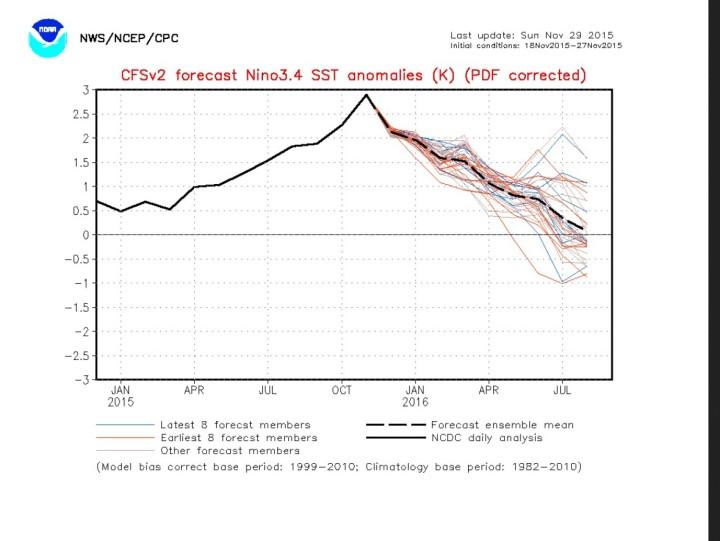 NOAA-CFSv2-Prognose für die SST-Abweichungen im maßgeblichen Niño-Gebiet 3.4. Demnach ist der Höhepunkt im November 2015 erreicht und El Niño schwächt sich bereits ab Dezember 2015 deutlich ab. Quelle: