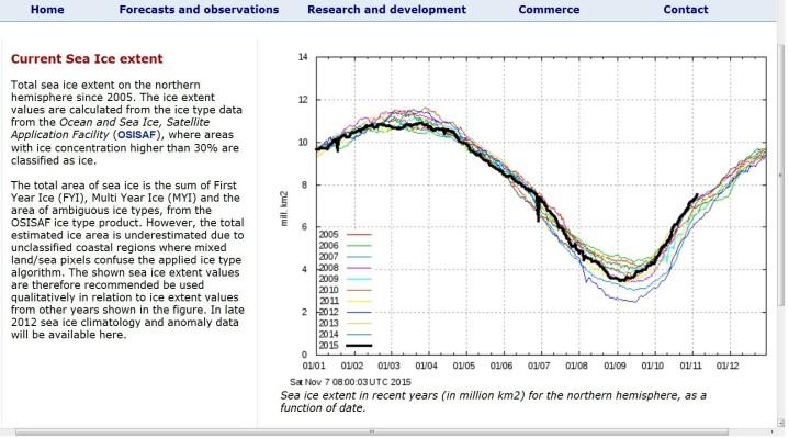 Die DMI-Grafik der Meereisflächen mit mindestens 30% Eisanteil sind am 7. November 2015 deutlich gößet als in den zehn Jahren bis 2005 davor. Quelle: