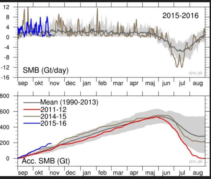 Die Massebilanz (Brutto) des Grönlandeises ist vom 1, Septzember bis Anfang November 2015 um rund 200 km³ (Kubikkilometer) oder 200 Milliarden Kubikmeter gewachsen. (blaue Linie in der unteren Grafik). Quelle: wie vor