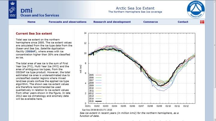 Die DMI-Grafik der Meereisflächen mit mindestens 30% Eisanteil sind am 12. November 2015 deutlich größer als in den mindestens zehn Jahren bis 2005 davor. Quelle: